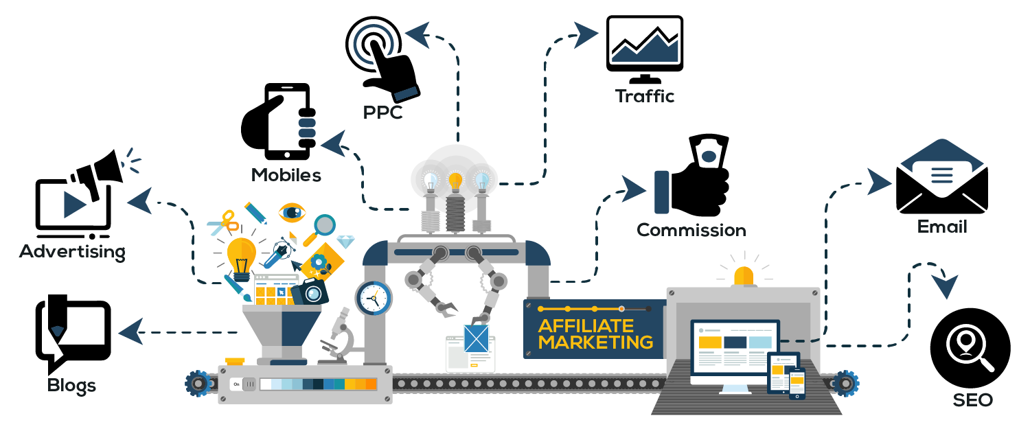 affiliatemarketing workflow
